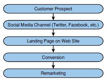 social media busines model